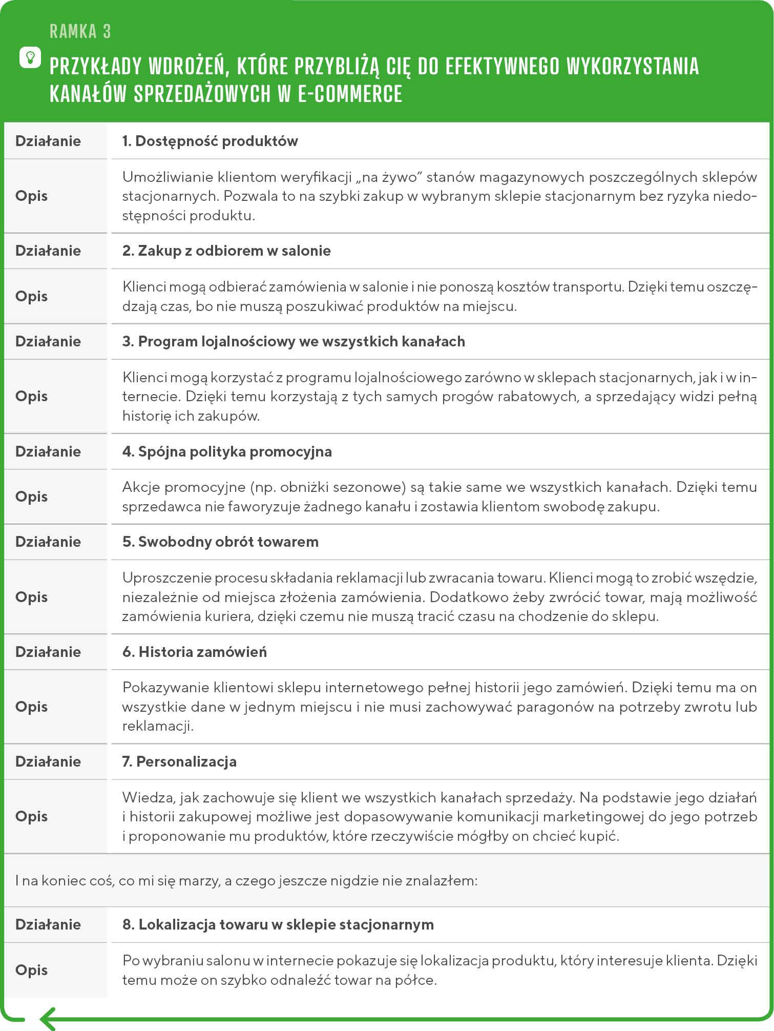 Przykłady wdrożeń wszechkanałowości