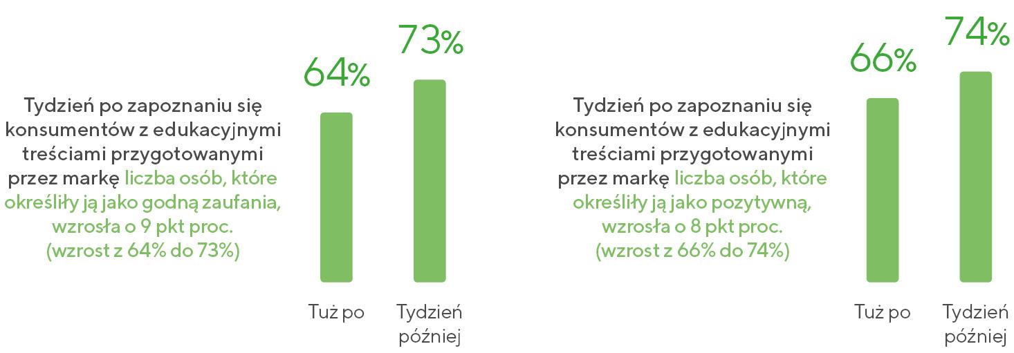Wykres: Wpływ wartościowych treści na zachowania klientów
