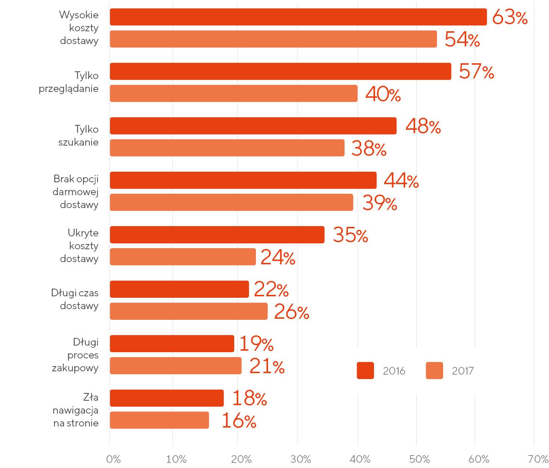 Główne powody porzucania koszyków przez klientów amerykańskich e-sklepów w latach 2016 i 2017