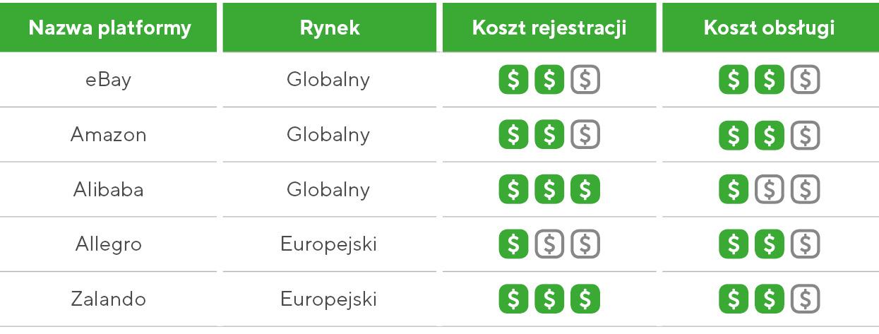 Tabela: Koszty rejestracji i obsługi konta na platformach sprzedażowych