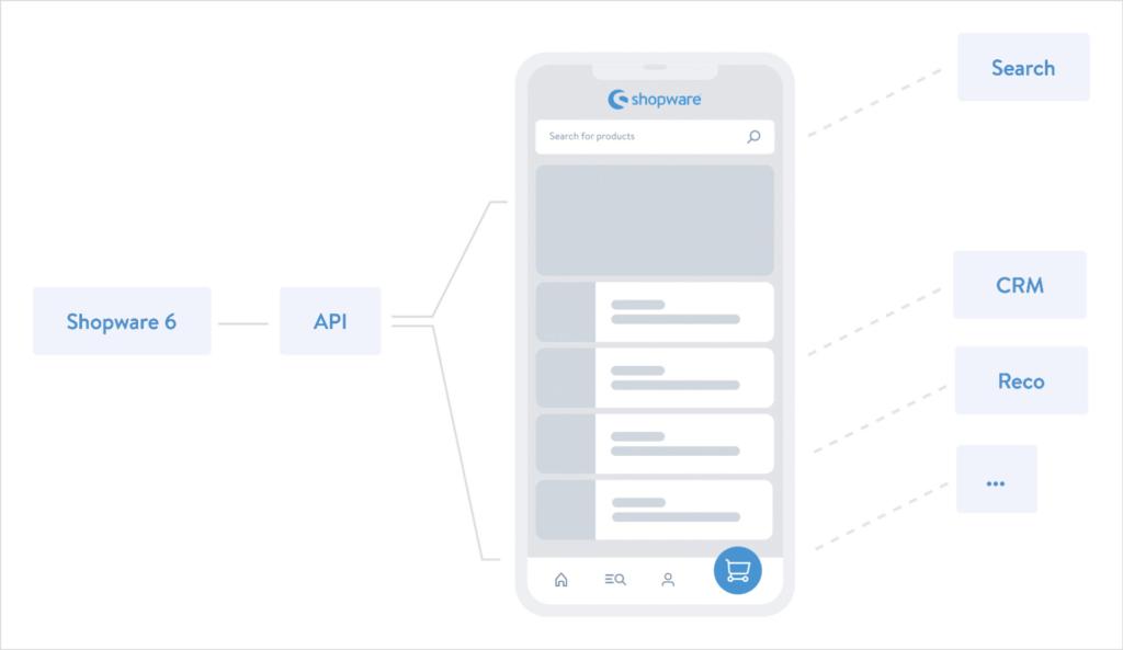 integracja-shopware-pwa-z-cms-i-wtyczkami-api