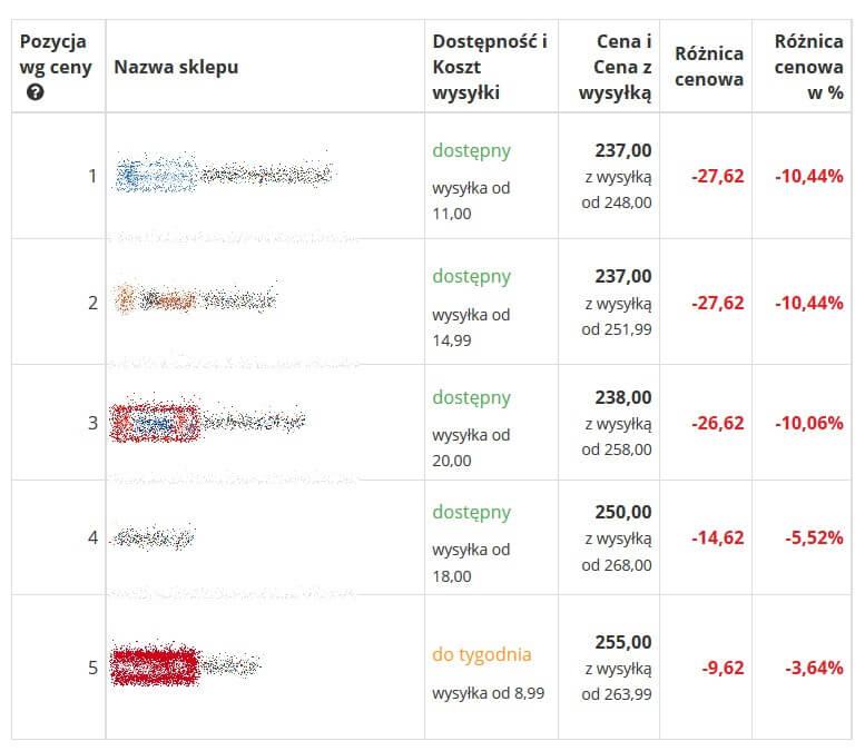 Monitorowanie cen - Narzędzia, które zwiększą konwersję w Twoim sklepie internetowym – szczęśliwa 7