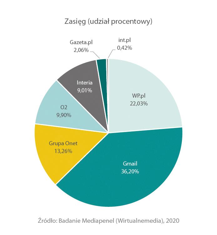 struktura-providerow-w-polsce